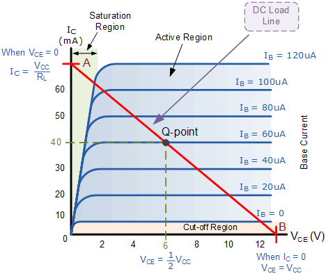 Transistor characterstics curve with full details