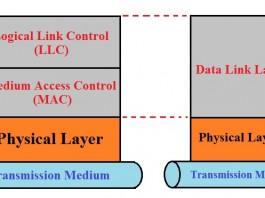 Medium Access Control MAC sublayer