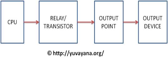 Output block diagram of PLC
