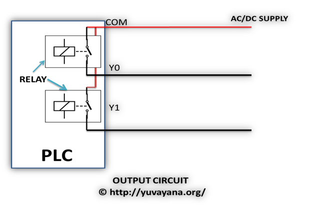 PLC Output circuit block diagram