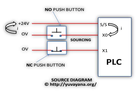 PLC source block diagram - Programmable logic controller