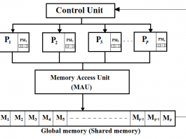 The PRAM model of parallel computation