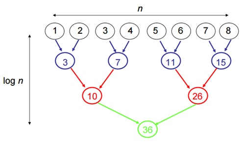 Binary Tree procedure to calculate the cost of adding n numbers on n processors