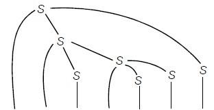 Bottom-up Parsing Tree