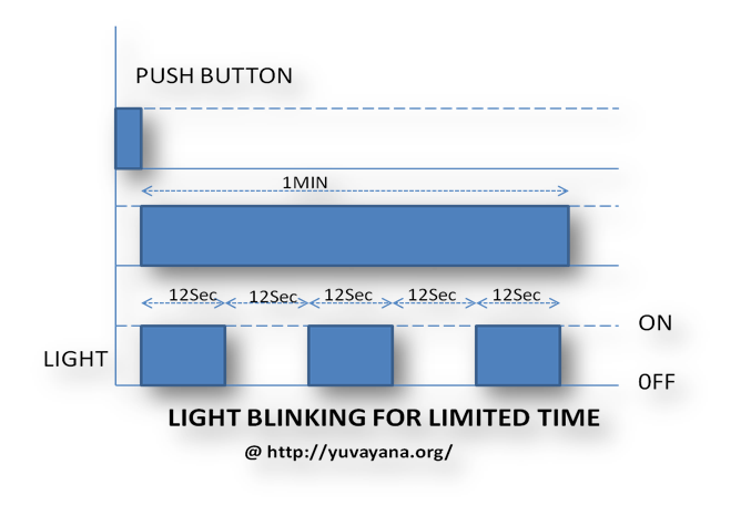 Light Blinking for limited time example