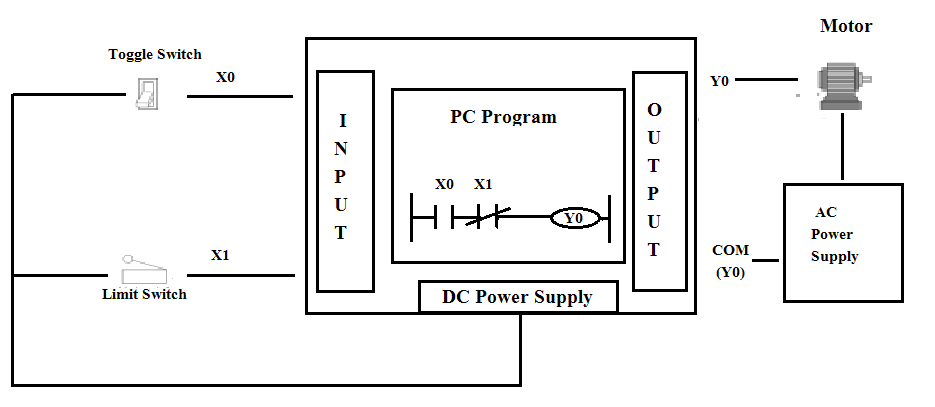 simple example of ladder logic diagram