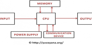 Block diagram of PLC- Programmable logic controller