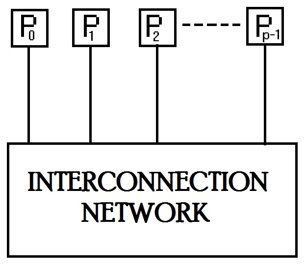 Interconnection network model