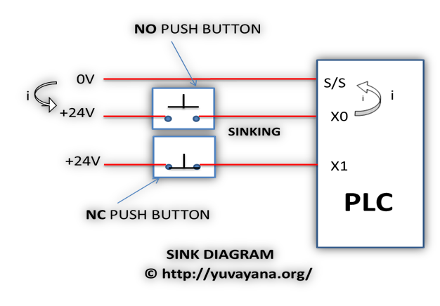 PLC sink block diagram - Programmable logic controller