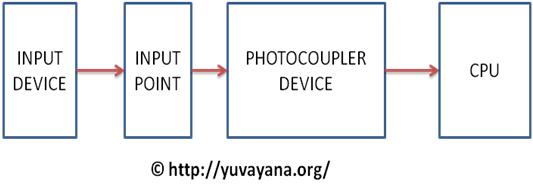 input block diagram of PLC