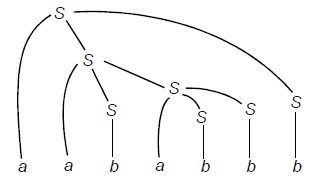 Bottom-up Parsing Tree