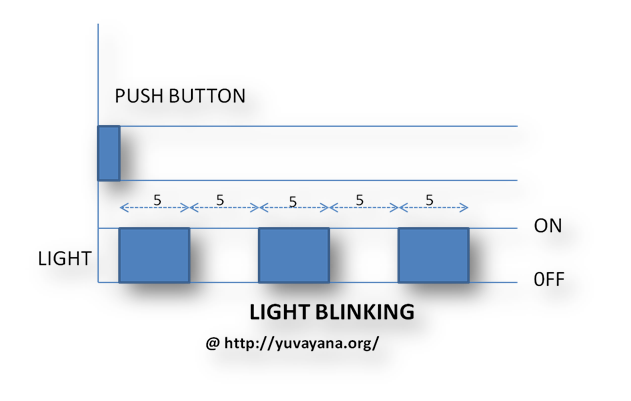 Light Blinking example