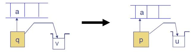 Pushdown automata basic operation 2