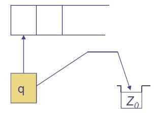 Pushdown automata basic operation 6