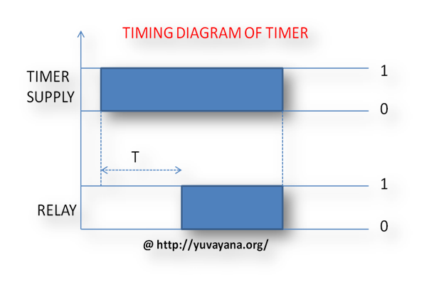 Timimng diagram of timer