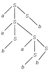 Top down Parsing Tree