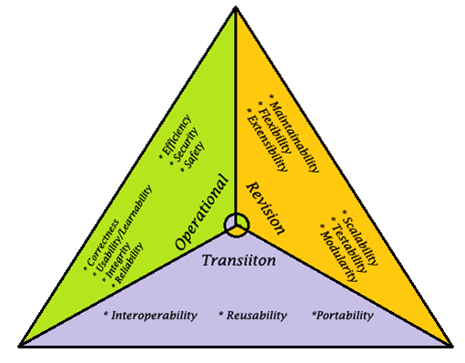 software quality triangle characteristics block diagram