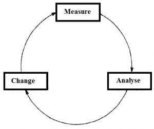 software-process-improvement-cycle-figure