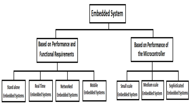 Classification Of Embedded System With Details Engineer S Portal