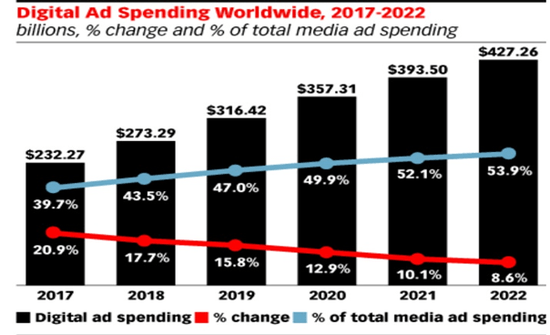 Digital ad spending worldwide graph-min