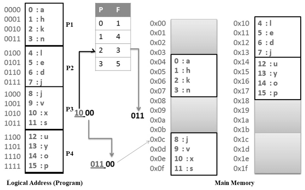Addressing of pages in logical and main memory