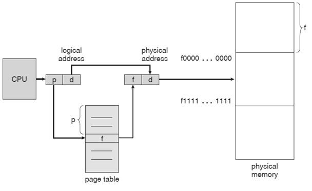 Hardware Support Block diagram for Paging in Operating System