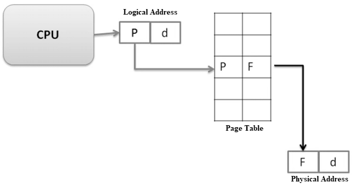 Relation of page number and offset with logical address and physical address
