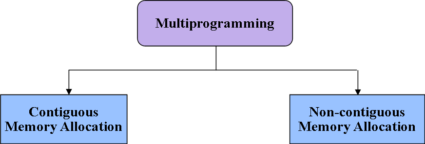 Types of multiprogramming memory management techniques