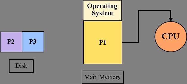 Uniprogramming Memory Management Technique